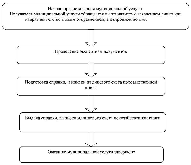силу административный регламент выдача справок выписок из похозяйственнойй книги проводка
